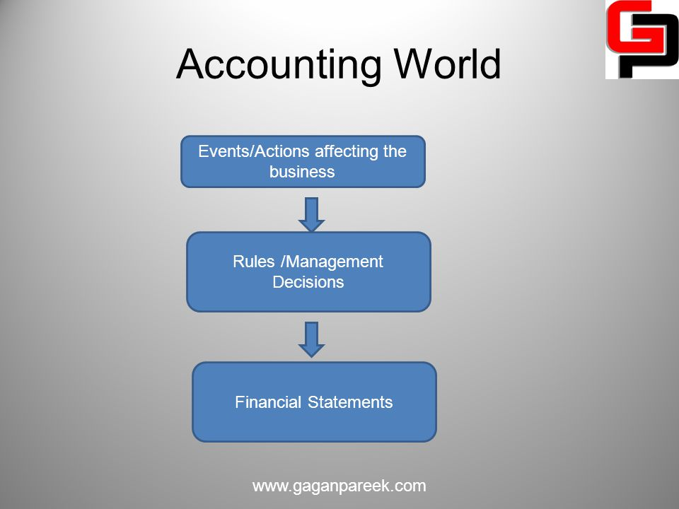 Accounting World Events/Actions affecting the business