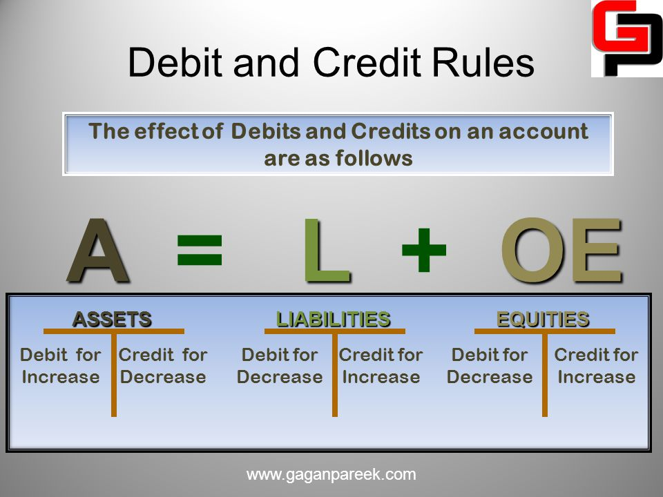 The effect of Debits and Credits on an account are as follows