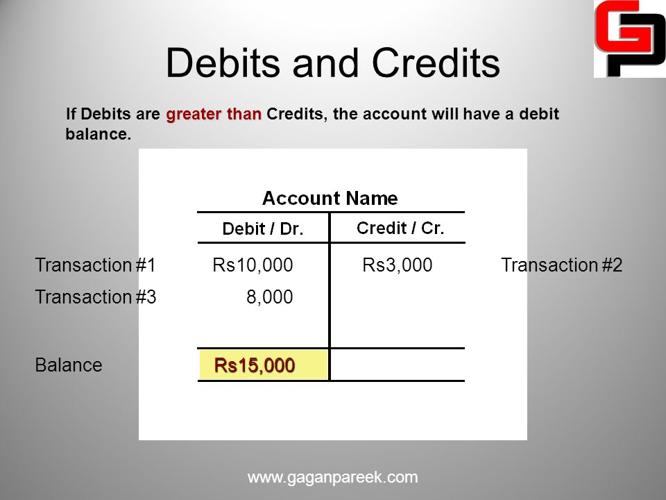 Debits and Credits Transaction #1 Rs10,000 Rs3,000 Transaction #2