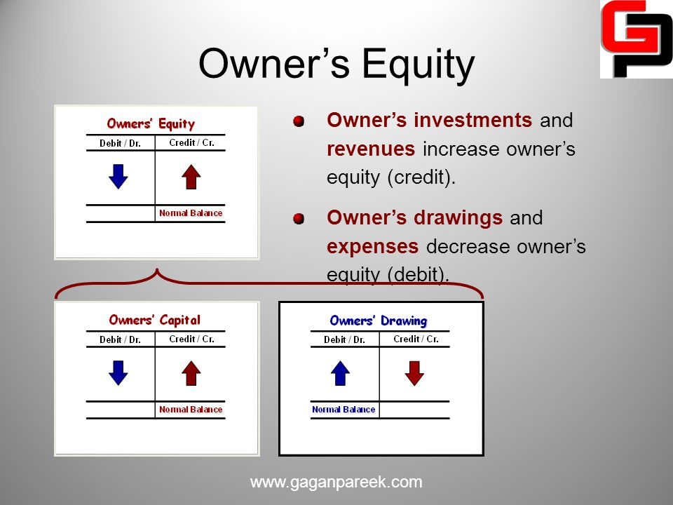 Owner's Equity Owner's investments and revenues increase owner's equity (credit). Owner's drawings and expenses decrease owner's equity (debit).