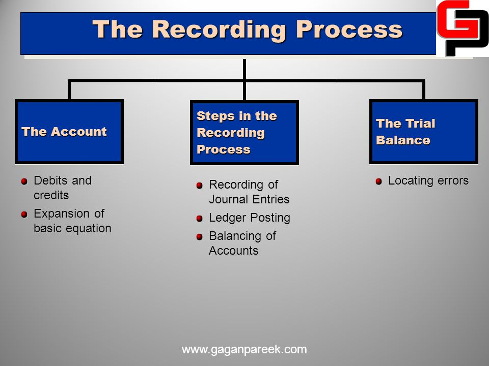 The Recording Process The Account Steps in the Recording Process