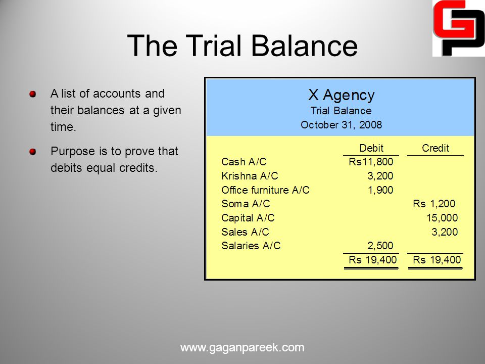 The Trial Balance A list of accounts and their balances at a given time. Purpose is to prove that debits equal credits.