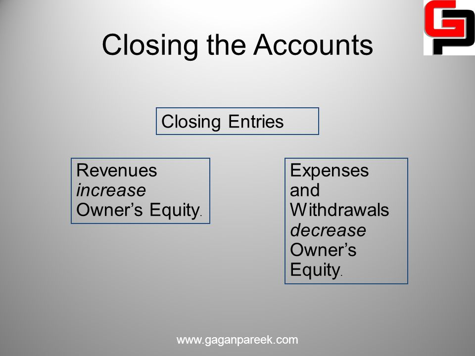 Closing the Accounts Closing Entries Revenues increase Owner's Equity.