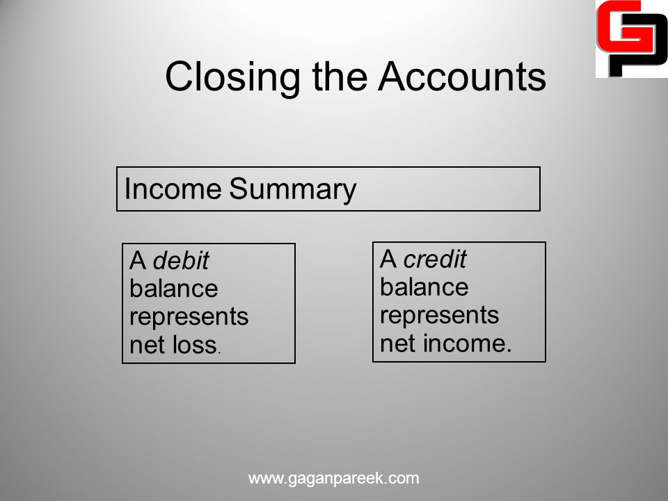 Closing the Accounts Income Summary