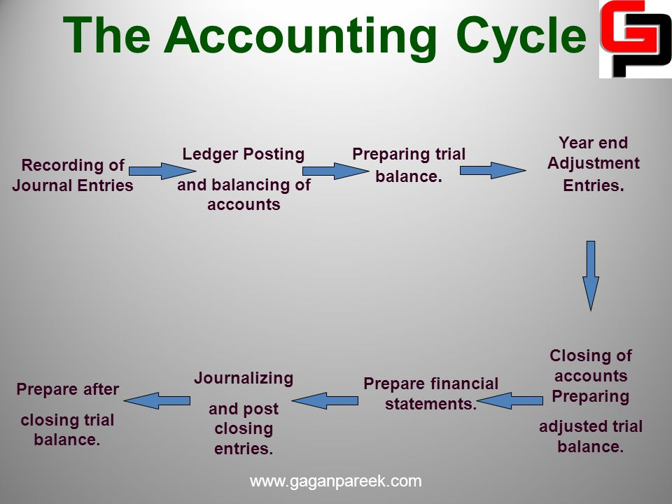 The Accounting Cycle Recording of Journal Entries Ledger Posting