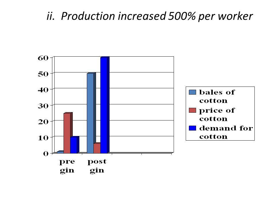 ii. Production increased 500% per worker