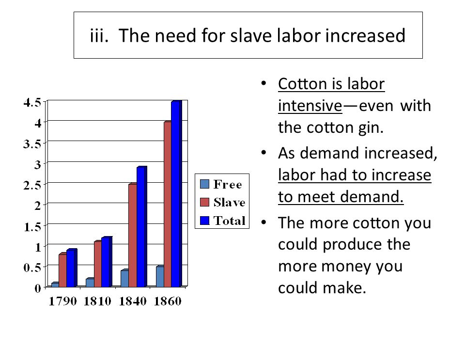 iii. The need for slave labor increased