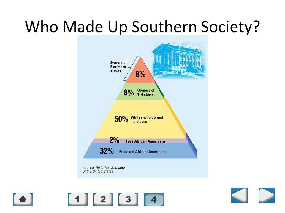 Who Made Up Southern Society