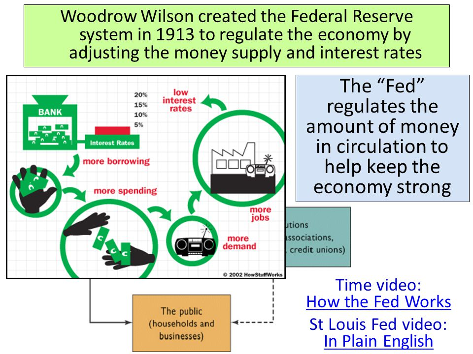 Woodrow Wilson created the Federal Reserve system in 1913 to regulate the economy by adjusting the money supply and interest rates