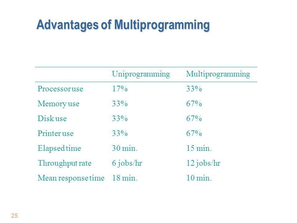 Advantages of Multiprogramming