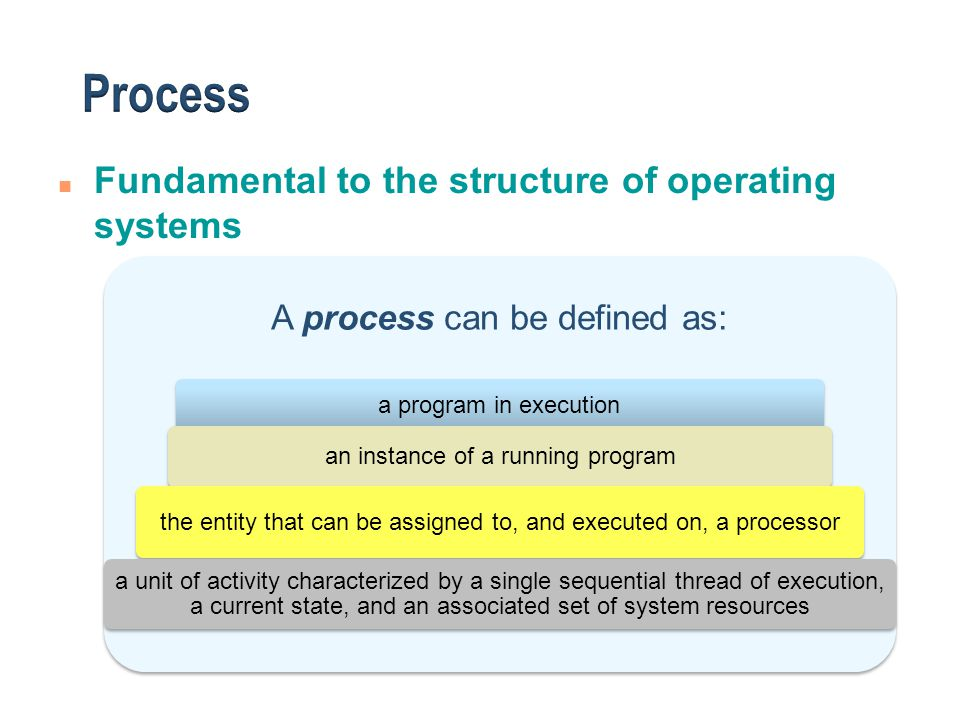 Process Fundamental to the structure of operating systems