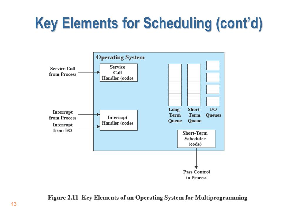 Key Elements for Scheduling (cont'd)