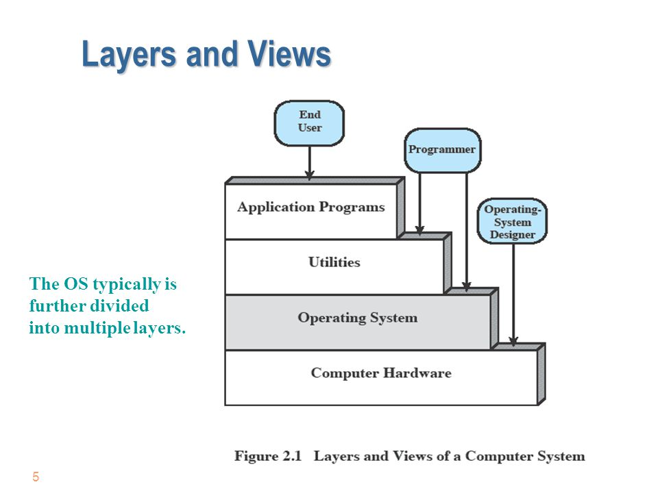 Layers and Views The OS typically is further divided