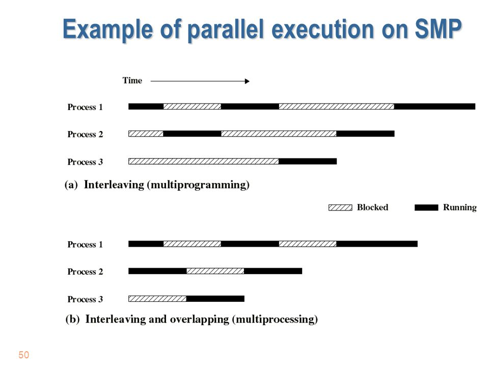 Example of parallel execution on SMP