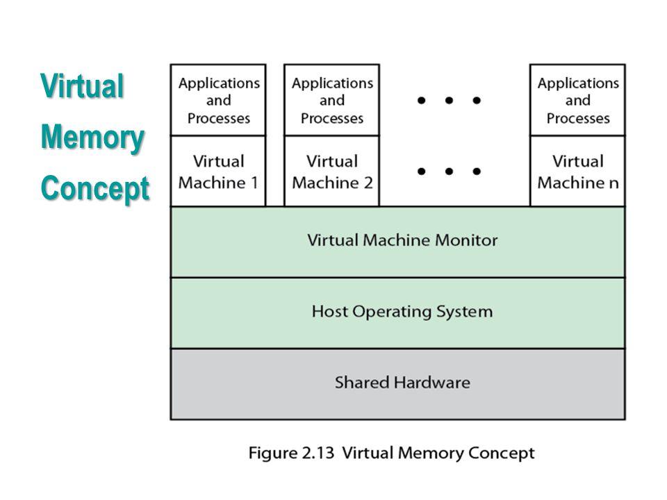 Virtual Memory Concept