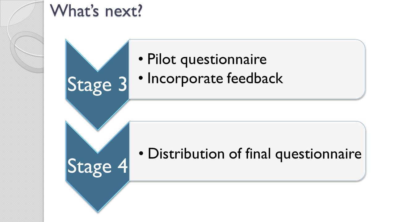 What's next Stage 3 Pilot questionnaire Incorporate feedback Stage 4