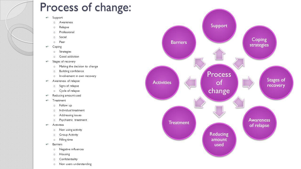 Process of change: Support Awareness Relapse Professional Social Peer
