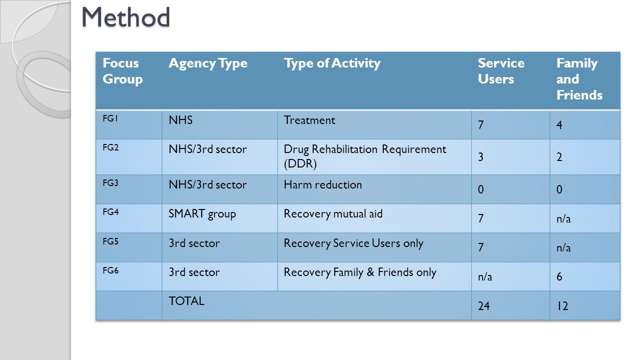 Method Focus Group Agency Type Type of Activity Service Users