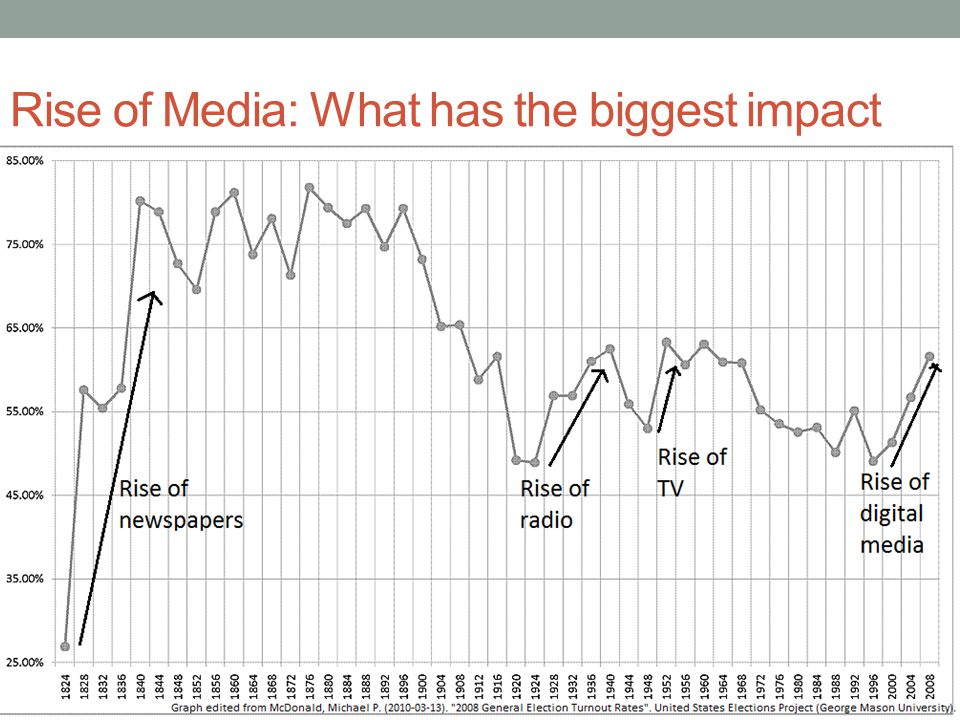 Rise of Media: What has the biggest impact