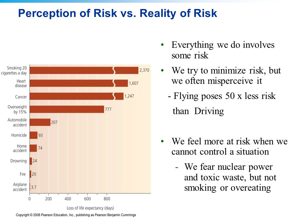 Perception of Risk vs. Reality of Risk