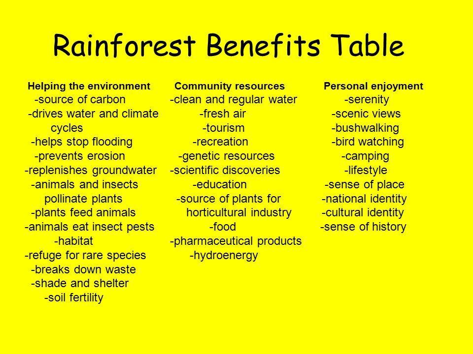 Rainforest Benefits Table