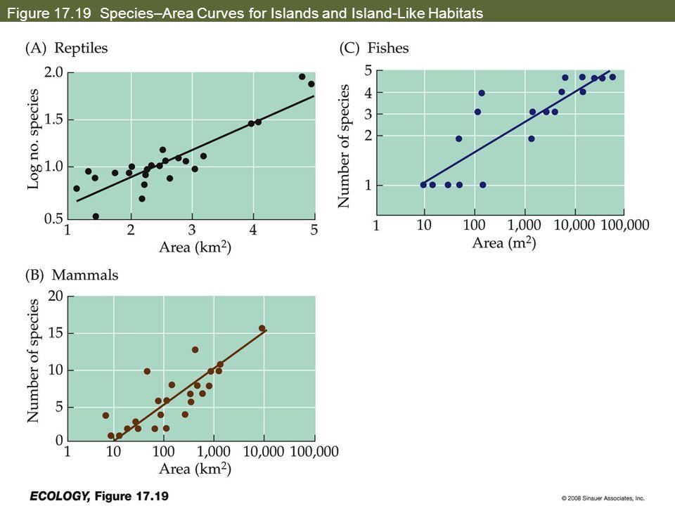 Figure 17.19 Species–Area Curves for Islands and Island-Like Habitats