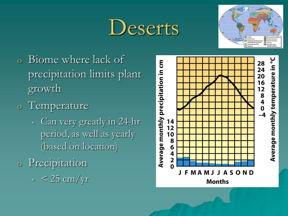 Deserts Biome where lack of precipitation limits plant growth