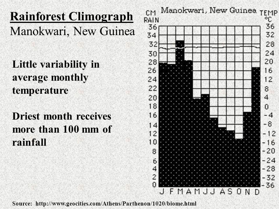Rainforest Climograph Manokwari, New Guinea
