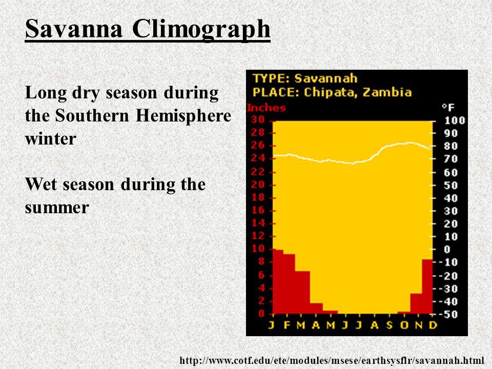Savanna Climograph Long dry season during the Southern Hemisphere