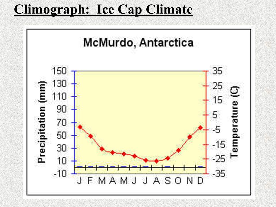 Climograph: Ice Cap Climate
