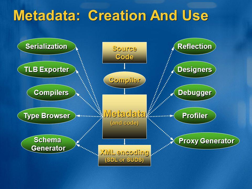 Metadata: Creation And Use