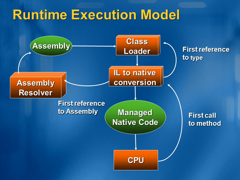 Runtime Execution Model