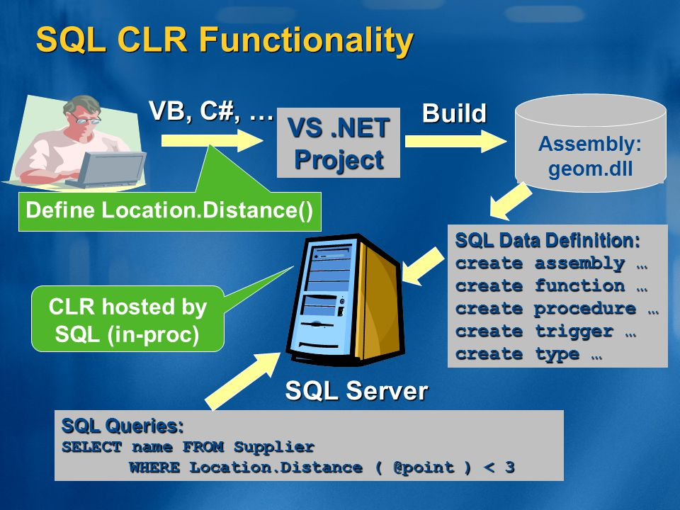 Define Location.Distance() CLR hosted by SQL (in-proc)