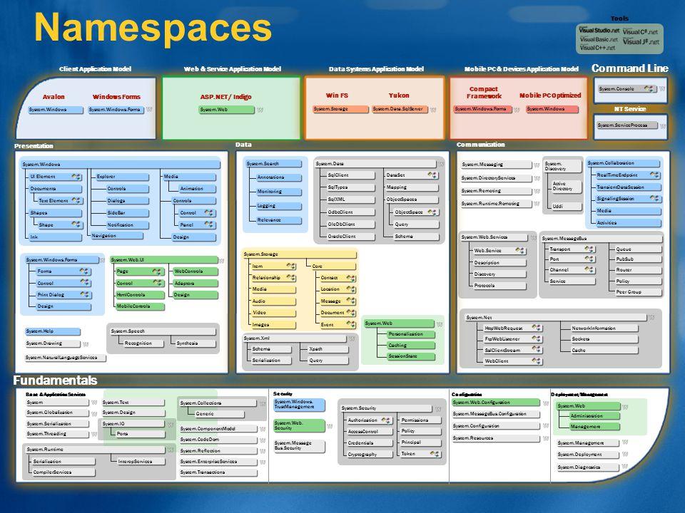 Namespaces Fundamentals Command Line Tools Client Application Model