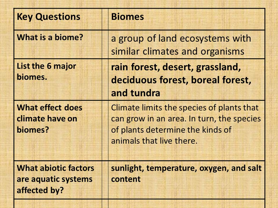 a group of land ecosystems with similar climates and organisms