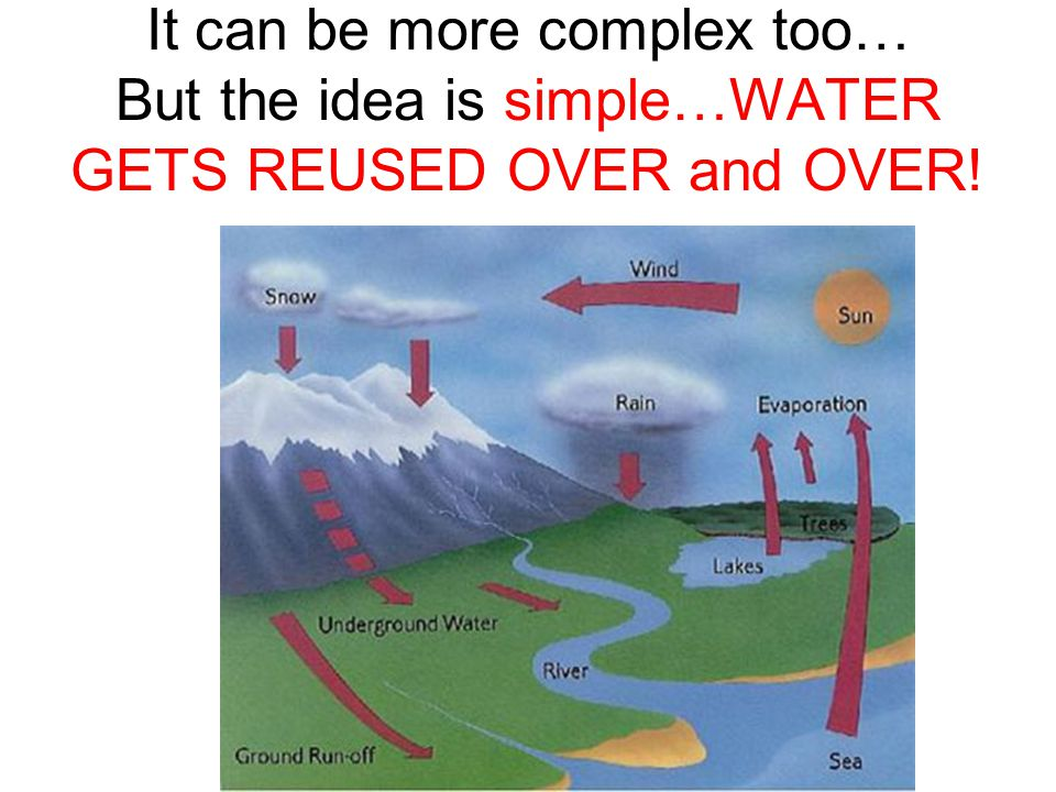 It can be more complex too… But the idea is simple…WATER GETS REUSED OVER and OVER!