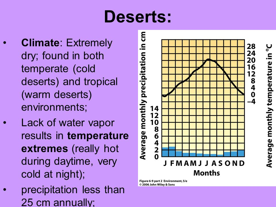 Deserts: Climate: Extremely dry; found in both temperate (cold deserts) and tropical (warm deserts) environments;