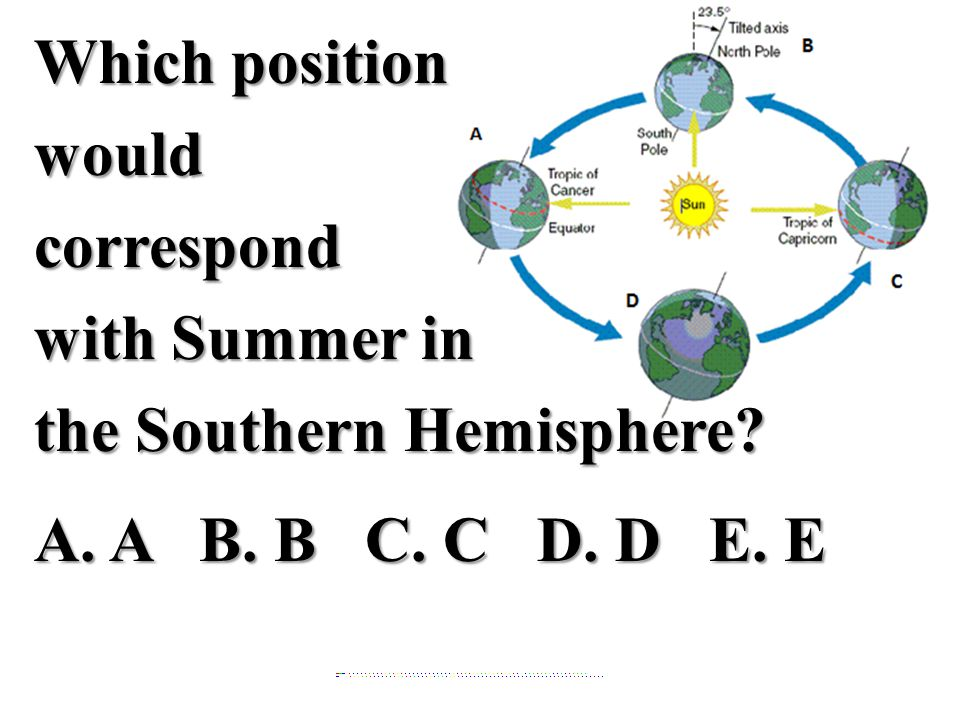 Which position would correspond with Summer in the Southern Hemisphere