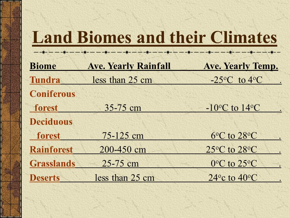 Land Biomes and their Climates
