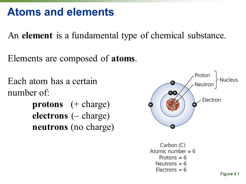 Atoms and elements An element is a fundamental type of chemical substance. Elements are composed of atoms.