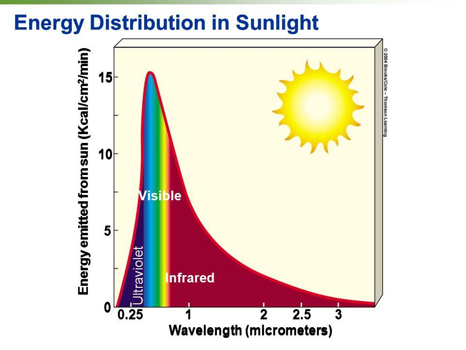 Energy Distribution in Sunlight