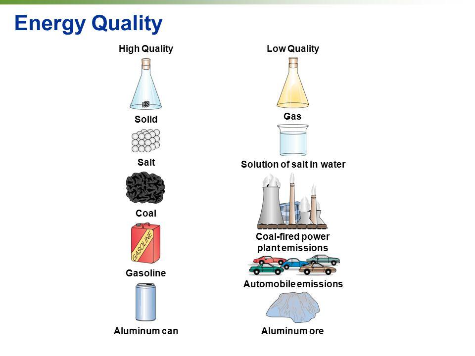 Solution of salt in water