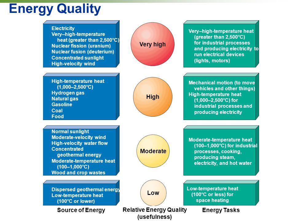 Relative Energy Quality