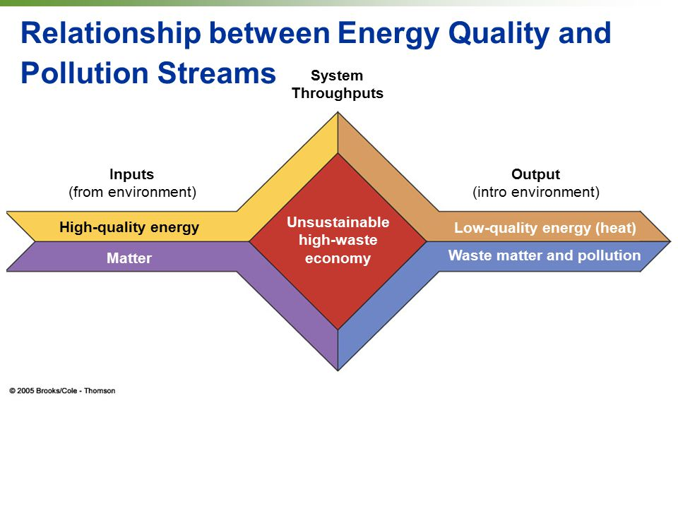 Relationship between Energy Quality and Pollution Streams