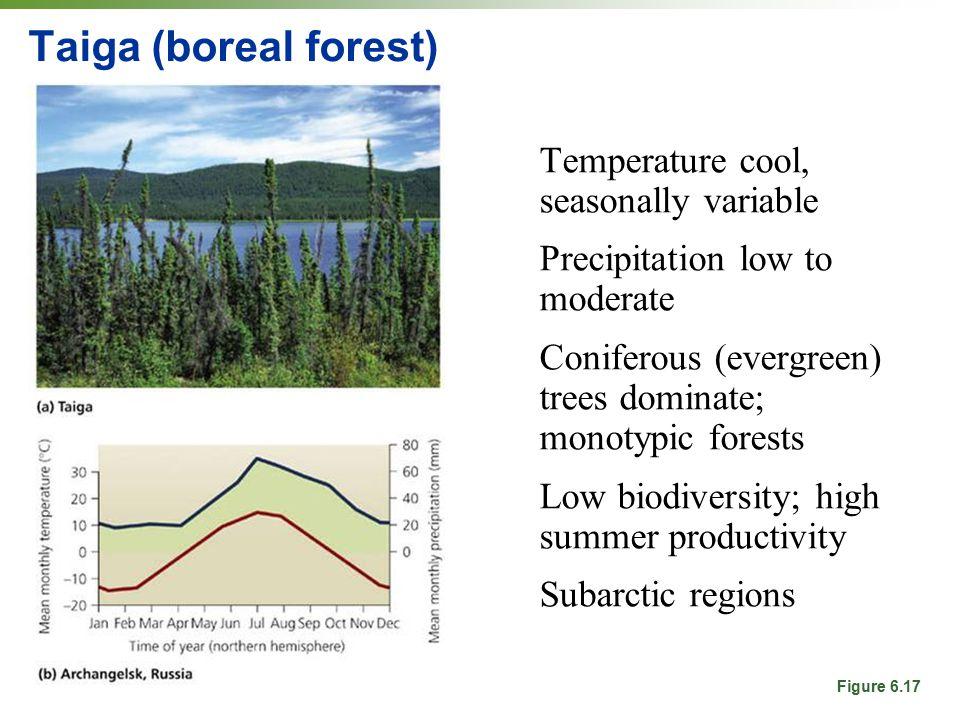 Taiga (boreal forest) Temperature cool, seasonally variable