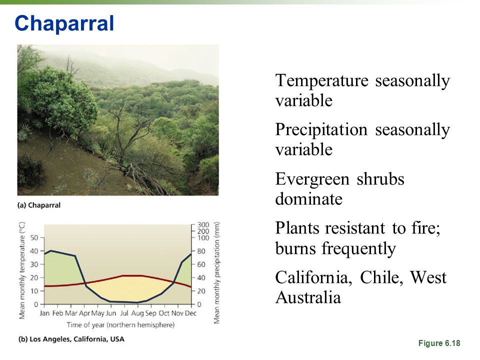 Chaparral Temperature seasonally variable