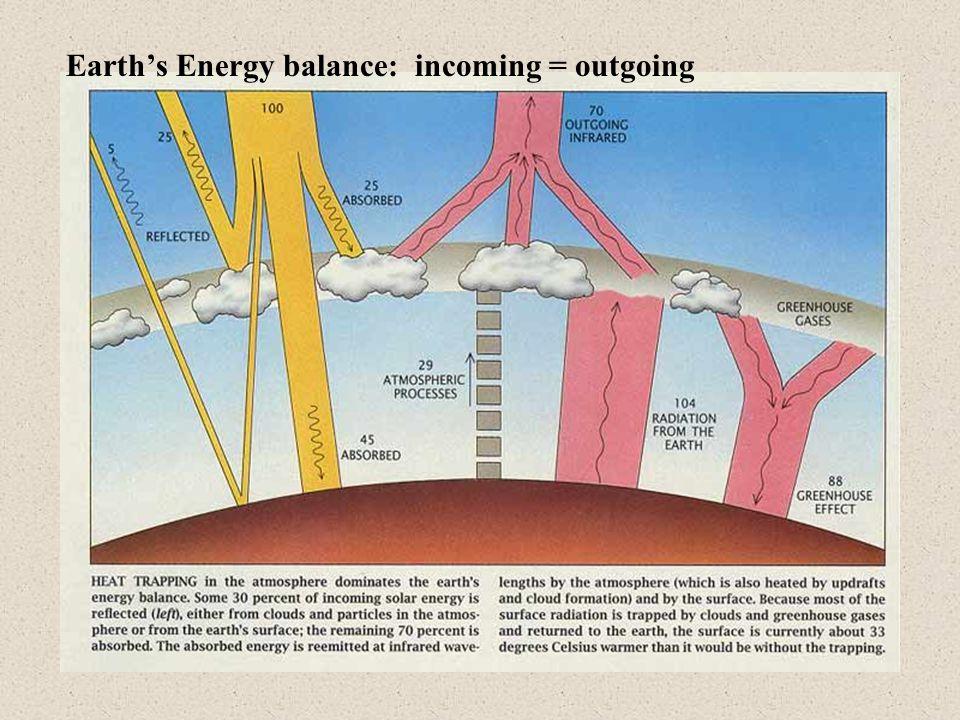 Earth's Energy balance: incoming = outgoing