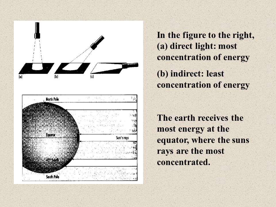 In the figure to the right, (a) direct light: most concentration of energy