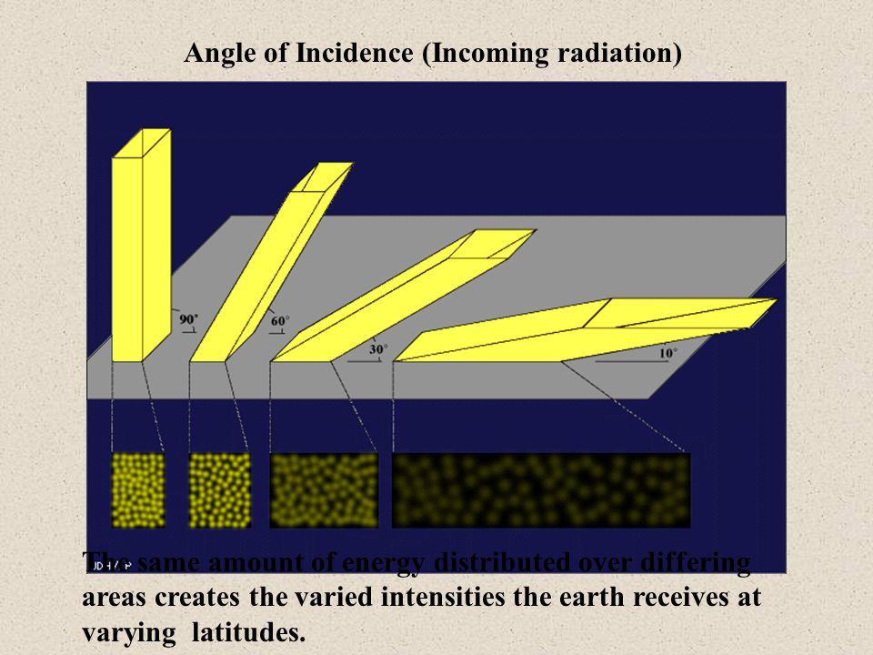 Angle of Incidence (Incoming radiation)