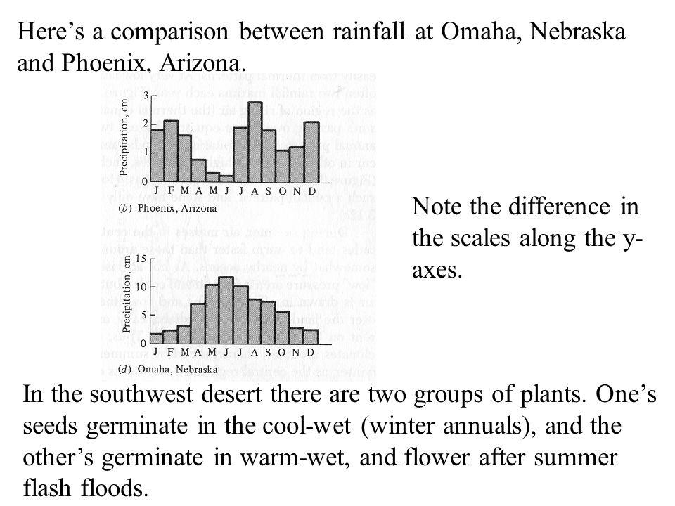 Here's a comparison between rainfall at Omaha, Nebraska and Phoenix, Arizona.
